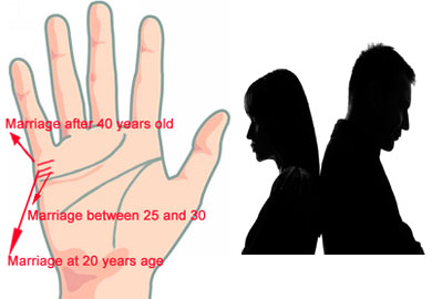 Second Marriage Prediction by Palmistry
